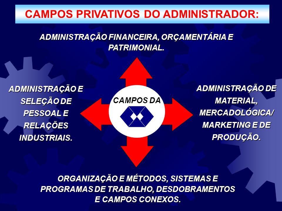 ADMINISTRAÇÃO FINANCEIRA, ORÇAMENTÁRIA E PATRIMONIAL. ADMINISTRAÇÃO E SELEÇÃO DE PESSOAL E RELAÇÕES INDUSTRIAIS. ADMINISTRAÇÃO DE MATERIAL, MERCADOLÓG