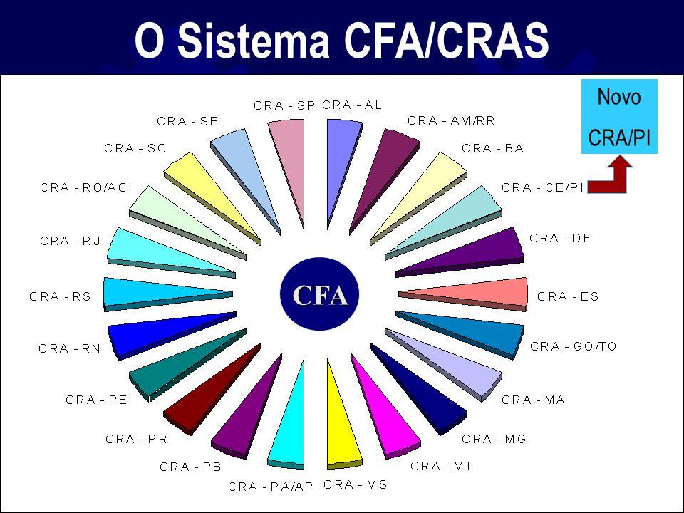O Sistema CFA/CRAS CFA Novo CRA/PI