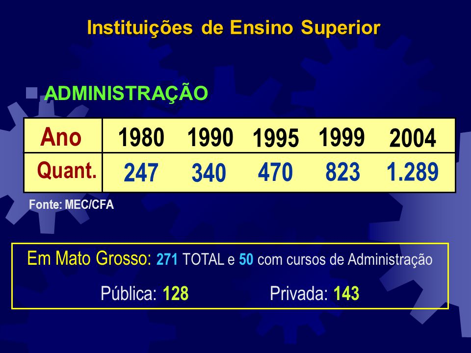 Instituições de Ensino Superior Ano 19952004 1980 247 1990 340 470 1999 8231.289 Quant. Fonte: MEC/CFA n ADMINISTRAÇÃO Em Mato Grosso: 271 TOTAL e 50