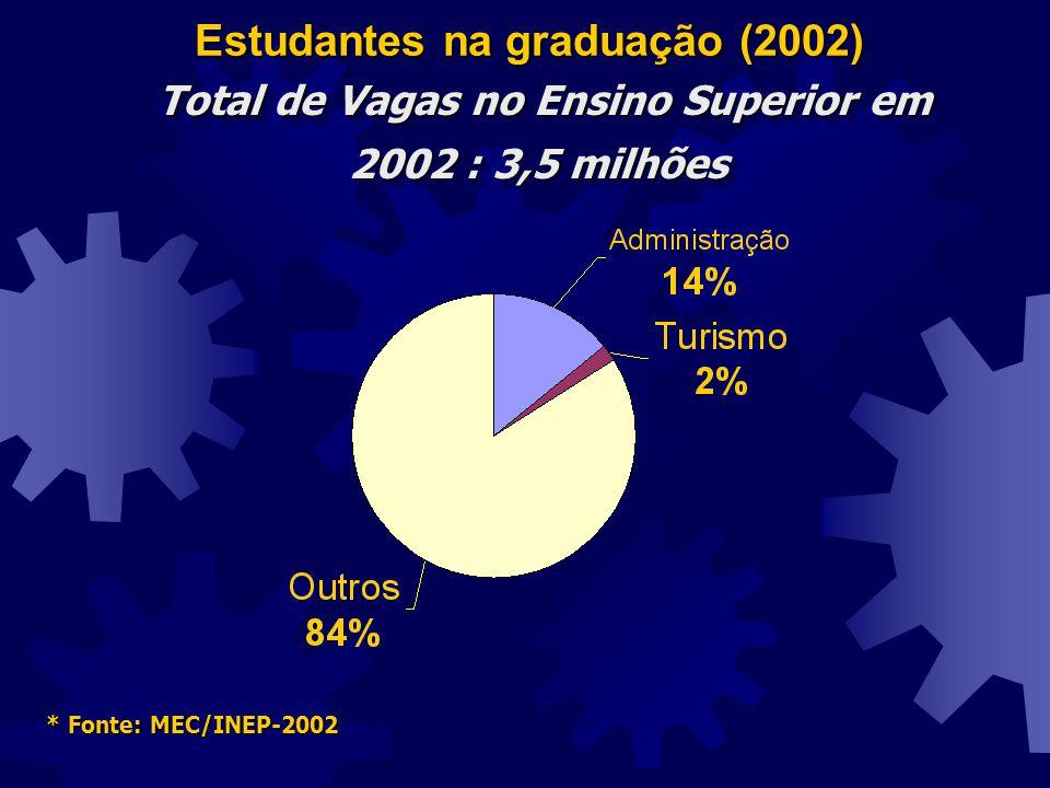 Estudantes na graduação (2002) * Fonte: MEC/INEP-2002 Total de Vagas no Ensino Superior em 2002 : 3,5 milhões Total de Vagas no Ensino Superior em 200