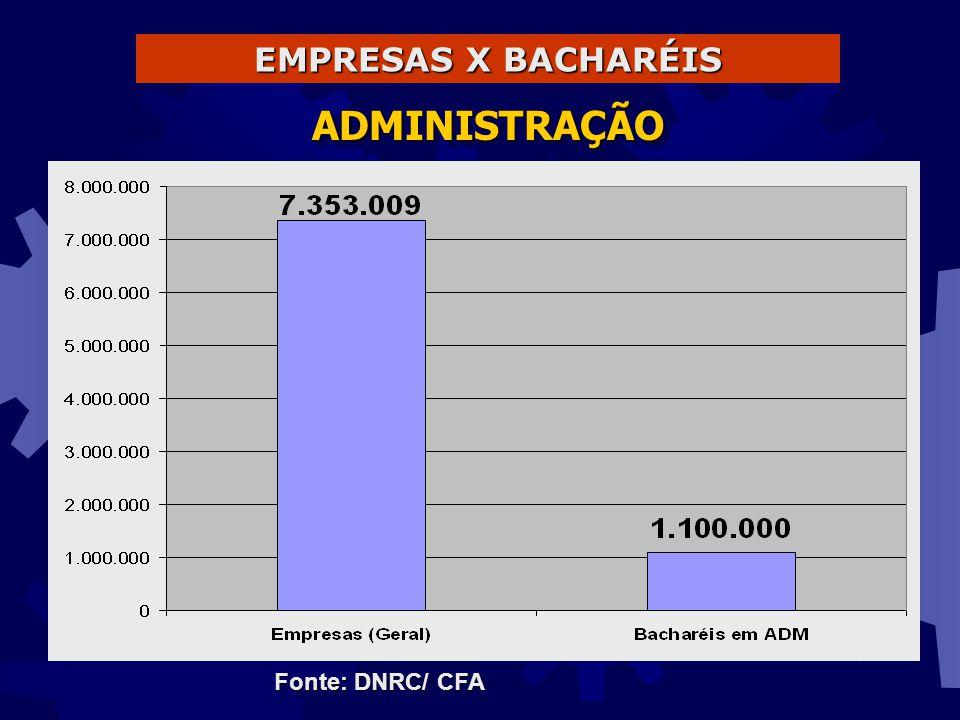 Evolução da Matrícula BRASIL X ADM 1998: 2.125 mil 1996: 1.868 mil 1994: 1.661 mil ADM: 338 mil ADM: 257 mil ADM: 225 mil ADM: 195 mil Fonte: INEP/MEC - Censo 2002 2002: 3.479 mil ADM: 493 mil 2000: 2.694 mil