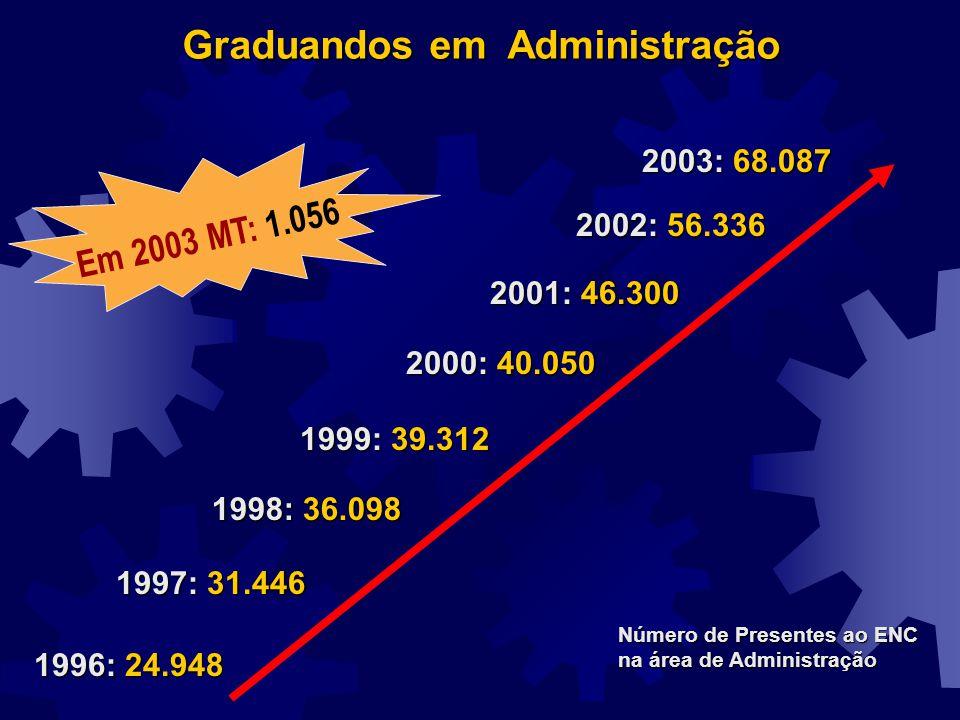1996: 24.948 1997: 31.446 1998: 36.098 1999: 39.312 2000: 40.050 2001: 46.300 Graduandos em Administração Número de Presentes ao ENC na área de Admini