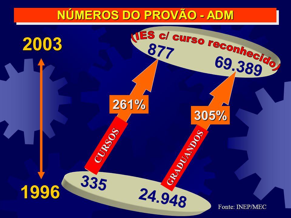 Maior qualificação do Corpo Docente Mestres e Doutores 1996: 5.838 (32,7%) 2001: 17.956 (47,4%) 307,6% Fonte: CAPES/MEC