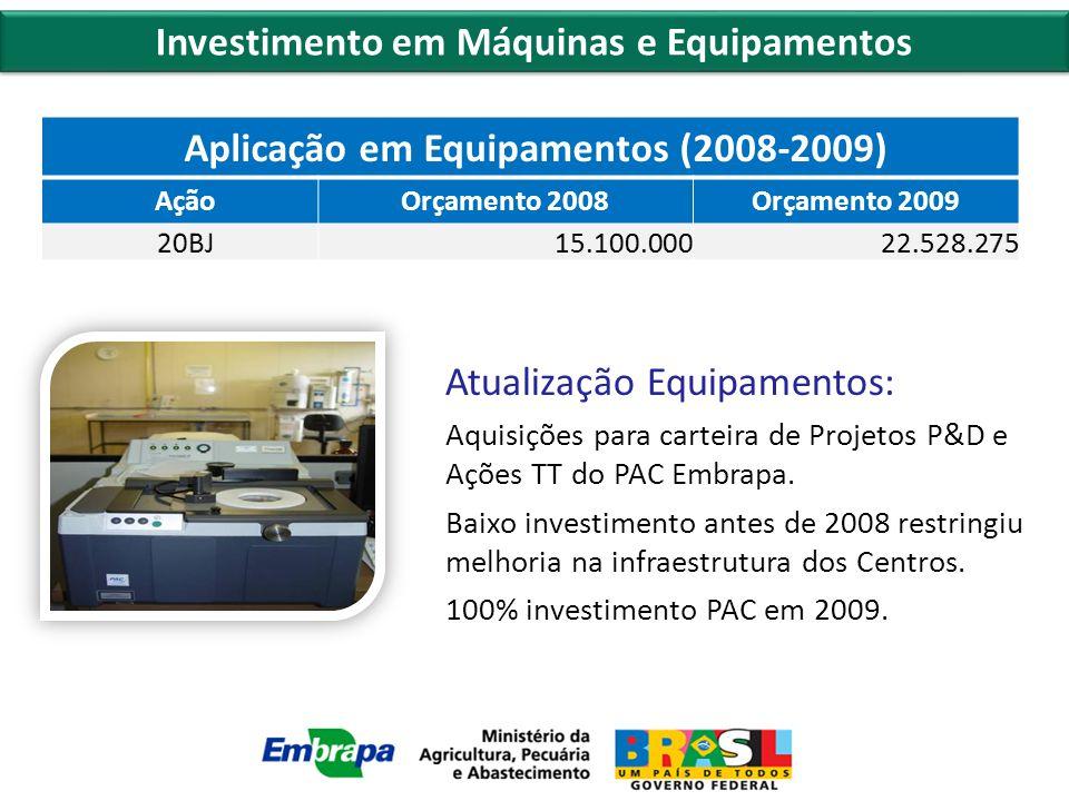 Investimento em Máquinas e Equipamentos Atualização Equipamentos: Aquisições para carteira de Projetos P&D e Ações TT do PAC Embrapa.