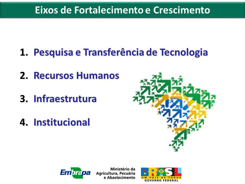 1.Pesquisa e Transferência de Tecnologia 2.Recursos Humanos 3.Infraestrutura 4.Institucional Eixos de Fortalecimento e Crescimento