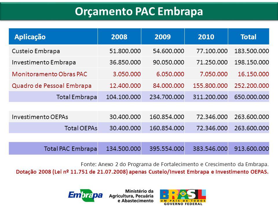 Orçamento PAC Embrapa Aplicação200820092010Total 134.500.000395.554.000383.546.000913.600.000 Fonte: Anexo 2 do Programa de Fortalecimento e Crescimento da Embrapa.