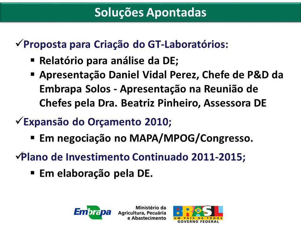 Soluções Apontadas Proposta para Criação do GT-Laboratórios:  Relatório para análise da DE;  Apresentação Daniel Vidal Perez, Chefe de P&D da Embrapa Solos - Apresentação na Reunião de Chefes pela Dra.
