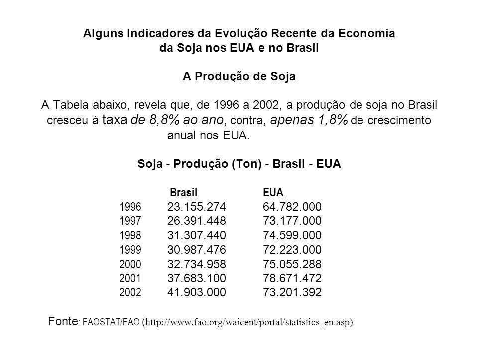 Alguns Indicadores da Evolução Recente da Economia da Soja nos EUA e no Brasil A Produção de Soja A Tabela abaixo, revela que, de 1996 a 2002, a produ