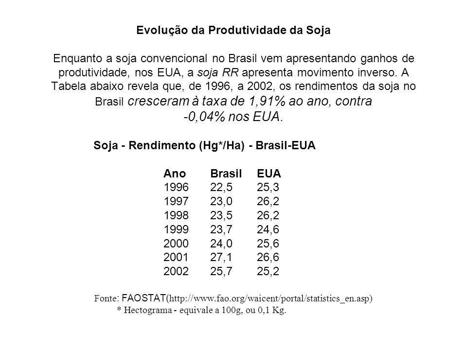 Evolução da Produtividade da Soja Enquanto a soja convencional no Brasil vem apresentando ganhos de produtividade, nos EUA, a soja RR apresenta movime