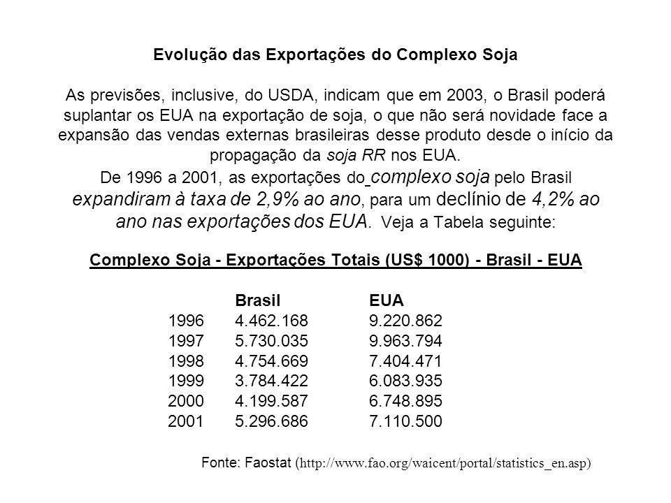Evolução das Exportações do Complexo Soja As previsões, inclusive, do USDA, indicam que em 2003, o Brasil poderá suplantar os EUA na exportação de soj