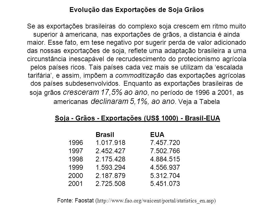 Evolução das Exportações de Soja Grãos Se as exportações brasileiras do complexo soja crescem em ritmo muito superior à americana, nas exportações de