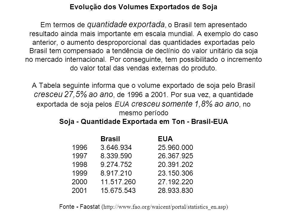Evolução dos Volumes Exportados de Soja Em termos de quantidade exportada, o Brasil tem apresentado resultado ainda mais importante em escala mundial.