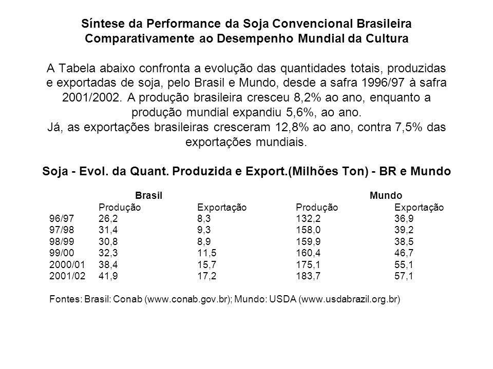 Síntese da Performance da Soja Convencional Brasileira Comparativamente ao Desempenho Mundial da Cultura A Tabela abaixo confronta a evolução das quan