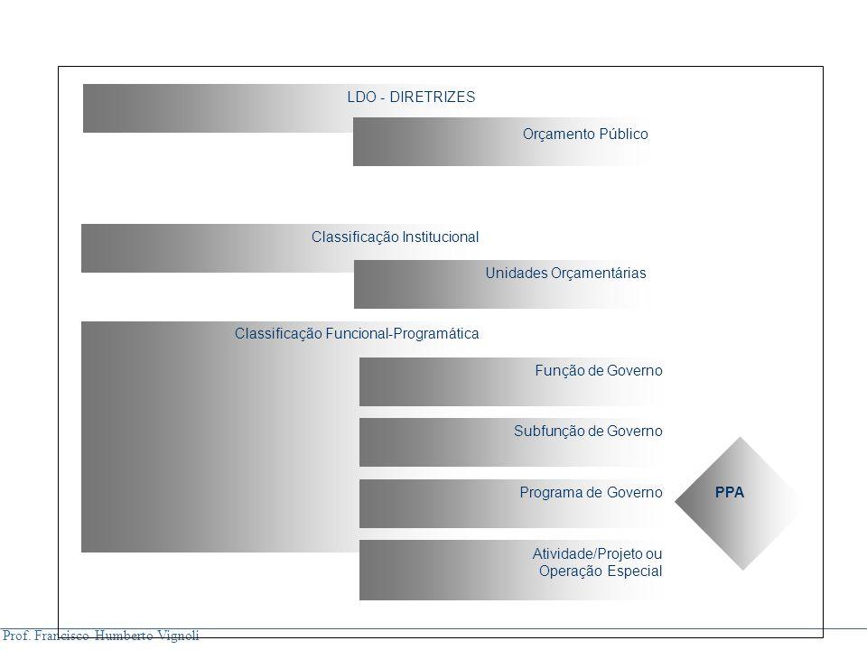 Prof. Francisco Humberto Vignoli Classificação Institucional Unidades Orçamentárias Classificação Funcional-Programática Atividade/Projeto ou Operação