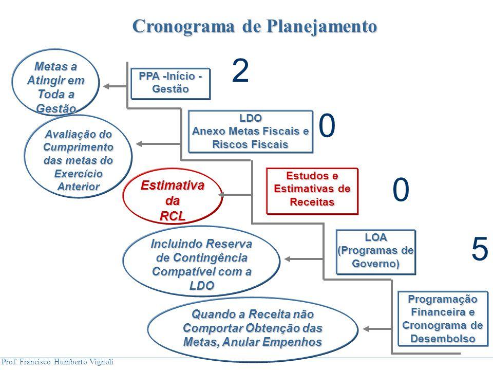 Prof. Francisco Humberto Vignoli PPA -Início - Gestão LDO Anexo Metas Fiscais e Riscos Fiscais Estudos e Estimativas de Receitas LOA (Programas de Gov