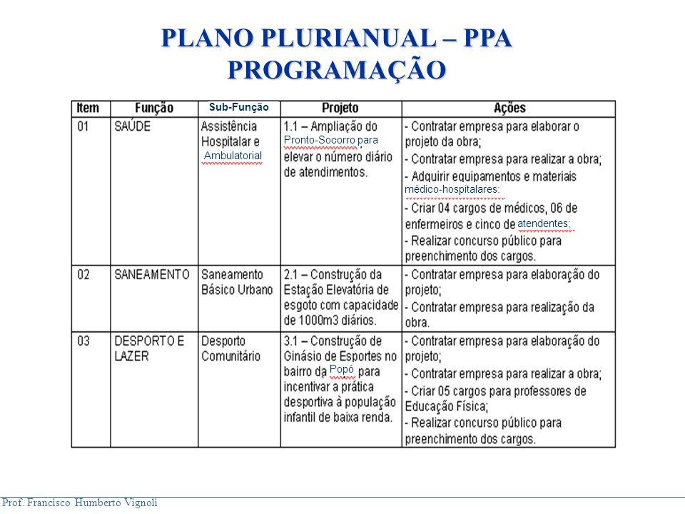 Prof. Francisco Humberto Vignoli Sub-Função Ambulatorial Pronto-Socorro para médico-hospitalares: atendentes; Popó PLANO PLURIANUAL – PPA PROGRAMAÇÃO