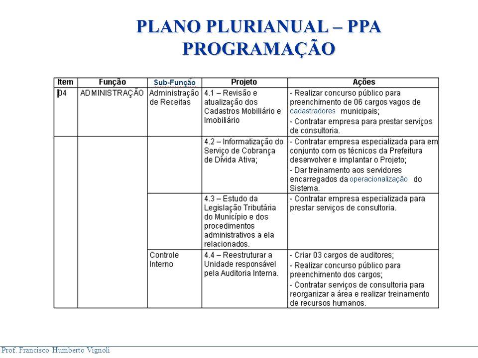 Prof. Francisco Humberto Vignoli Sub-Função cadastradores operacionalização PLANO PLURIANUAL – PPA PROGRAMAÇÃO