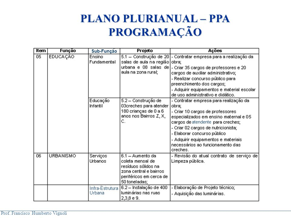 Prof. Francisco Humberto Vignoli Sub-Função atendente Infra-Estrutura Urbana PLANO PLURIANUAL – PPA PROGRAMAÇÃO