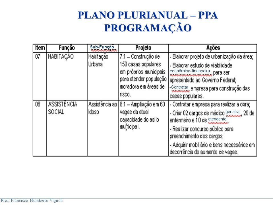Prof. Francisco Humberto Vignoli Sub-Função econômico-financeira -Contratar atendente; geriatra PLANO PLURIANUAL – PPA PROGRAMAÇÃO