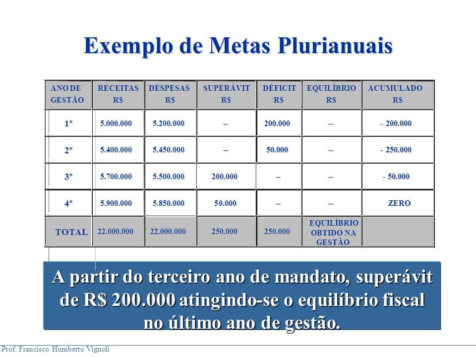 Prof. Francisco Humberto Vignoli A partir do terceiro ano de mandato, superávit de R$ 200.000 atingindo-se o equilíbrio fiscal no último ano de gestão