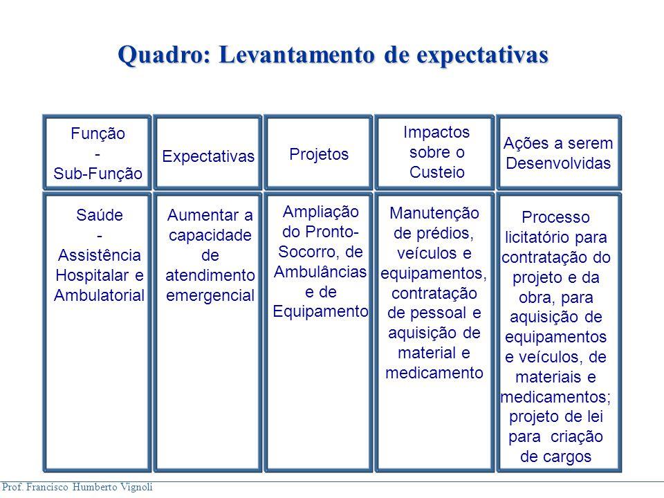 Prof. Francisco Humberto Vignoli Quadro: Levantamento de expectativas Função - Sub-Função Expectativas Projetos Impactos sobre o Custeio Ações a serem