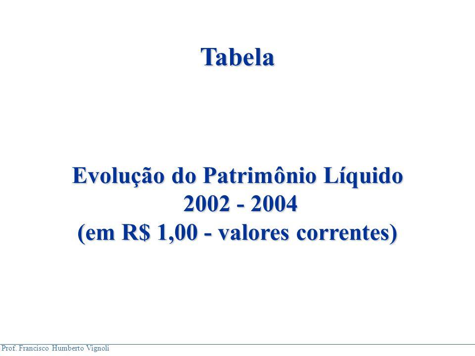 Prof. Francisco Humberto Vignoli Tabela Evolução do Patrimônio Líquido 2002 - 2004 2002 - 2004 (em R$ 1,00 - valores correntes)