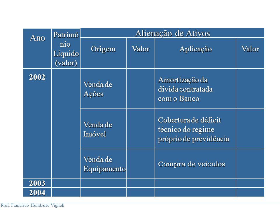 Prof. Francisco Humberto Vignoli AnoPatrimônioLiquido(valor) OrigemValorAplicaçãoValor 2002 Venda de Ações Amortização da dívida contratada com o Banc