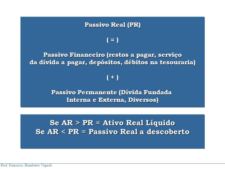 Prof. Francisco Humberto Vignoli Passivo Real (PR) ( = ) Passivo Financeiro (restos a pagar, serviço da dívida a pagar, depósitos, débitos na tesourar