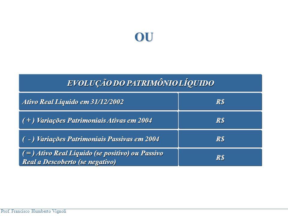 Prof. Francisco Humberto Vignoli OU EVOLUÇÃO DO PATRIMÔNIO LÍQUIDO Ativo Real Líquido em 31/12/2002 R$ ( + ) Variações Patrimoniais Ativas em 2004 R$