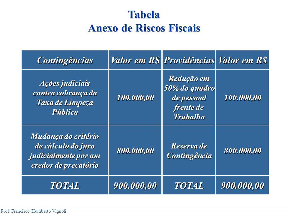 Prof. Francisco Humberto Vignoli 100.000,00 Redução em 50% do quadro de pessoal frente de Trabalho100.000,00 Ações judiciais contra cobrança da contra