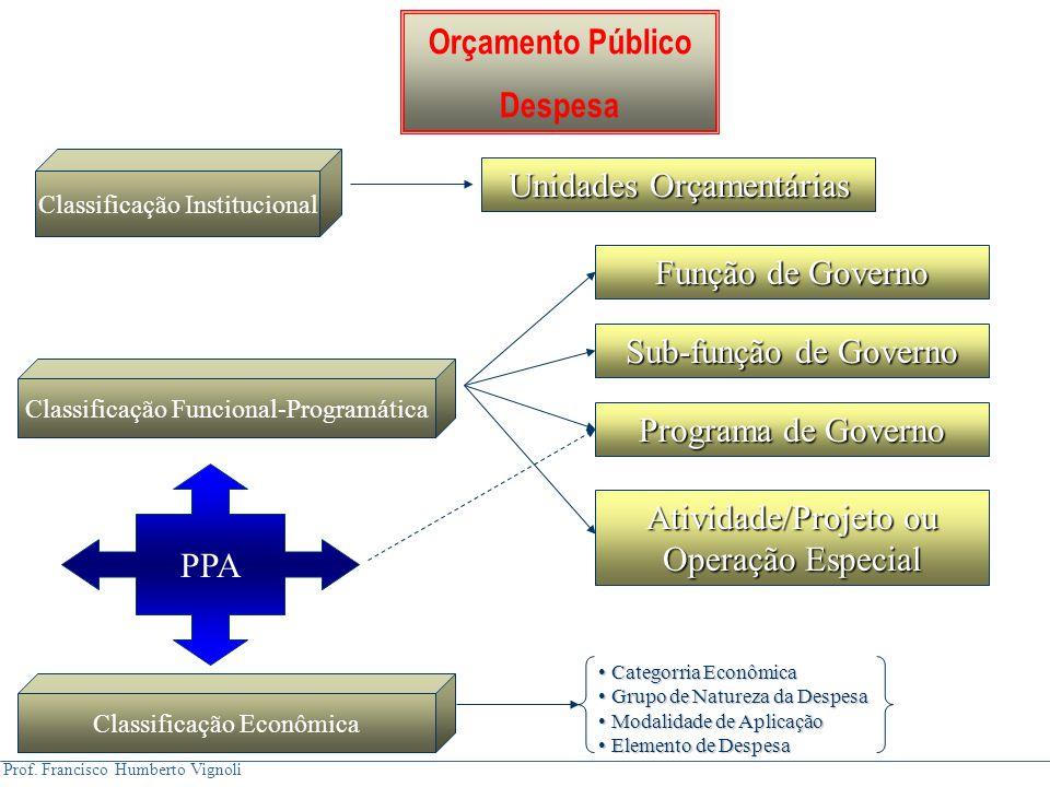 Prof. Francisco Humberto Vignoli Orçamento Público Despesa Classificação Institucional Unidades Orçamentárias Sub-função de Governo Função de Governo