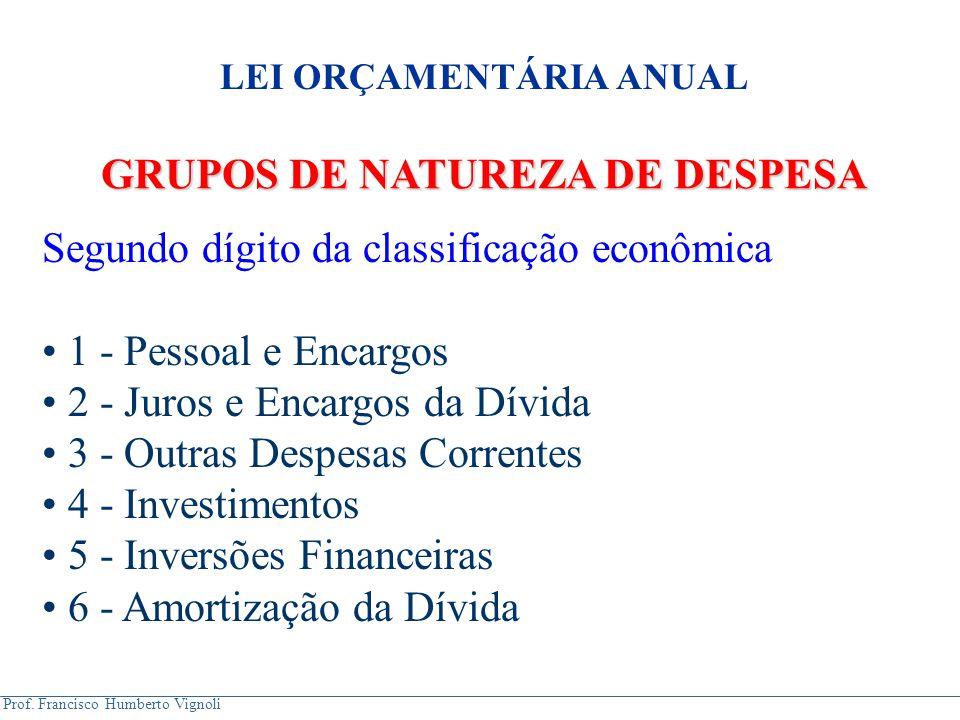Prof. Francisco Humberto Vignoli GRUPOS DE NATUREZA DE DESPESA Segundo dígito da classificação econômica 1 - Pessoal e Encargos 2 - Juros e Encargos d