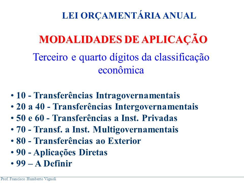 Prof. Francisco Humberto Vignoli MODALIDADES DE APLICAÇÃO Terceiro e quarto dígitos da classificação econômica 10 - Transferências Intragovernamentais