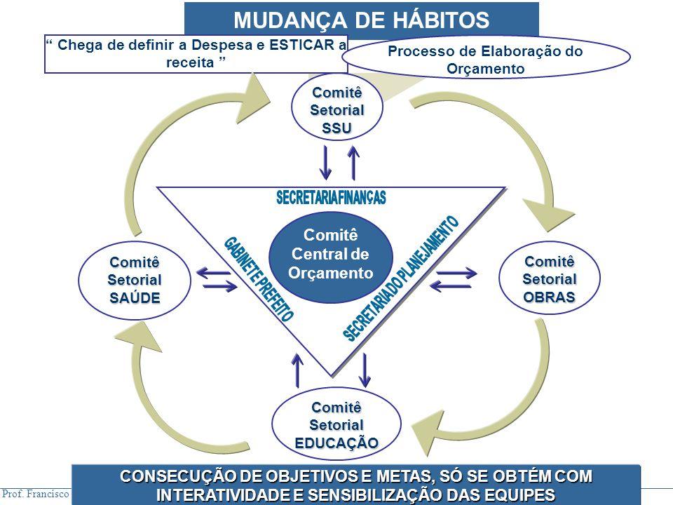 """Prof. Francisco Humberto Vignoli MUDANÇA DE HÁBITOS """" Chega de definir a Despesa e ESTICAR a receita """" Processo de Elaboração do Orçamento CONSECUÇÃO"""