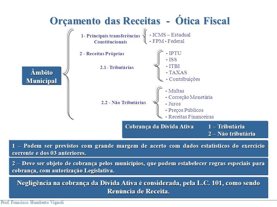 Prof. Francisco Humberto Vignoli Âmbito Municipal - ICMS – Estadual - FPM - Federal - IPTU - ISS - ITBI - TAXAS - Contribuições - Multas - Correção Mo
