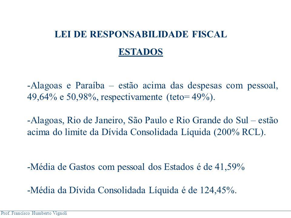 Prof. Francisco Humberto Vignoli -Alagoas e Paraíba – estão acima das despesas com pessoal, 49,64% e 50,98%, respectivamente (teto= 49%). -Alagoas, Ri