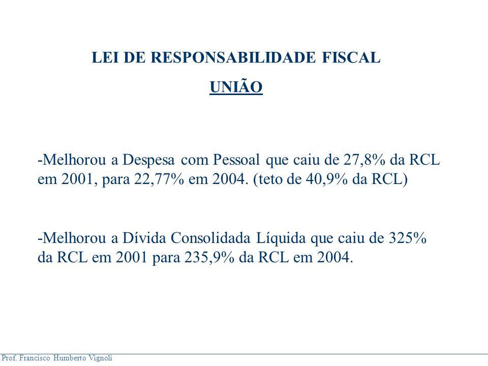 Prof. Francisco Humberto Vignoli LEI DE RESPONSABILIDADE FISCAL UNIÃO -Melhorou a Despesa com Pessoal que caiu de 27,8% da RCL em 2001, para 22,77% em