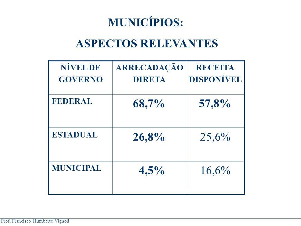 Prof. Francisco Humberto Vignoli MUNICÍPIOS: ASPECTOS RELEVANTES NÍVEL DE GOVERNO ARRECADAÇÃO DIRETA RECEITA DISPONÍVEL FEDERAL 68,7%57,8% ESTADUAL 26