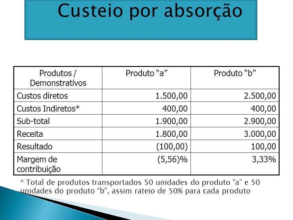 Produtos / Demonstrativos Produto a Produto b Custos diretos1.500,002.500,00 Custos Indiretos*400,00 Sub-total1.900,002.900,00 Receita1.800,003.000,00 Resultado(100,00)100,00 Margem de contribuição (5,56)%3,33% * Total de produtos transportados 50 unidades do produto a e 50 unidades do produto b , assim rateio de 50% para cada produto Custeio por absorção