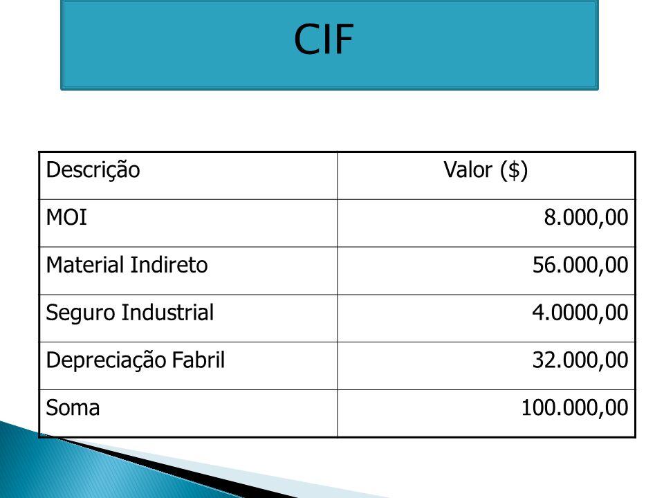 DescriçãoValor ($) MOI8.000,00 Material Indireto56.000,00 Seguro Industrial4.0000,00 Depreciação Fabril32.000,00 Soma100.000,00 CIF