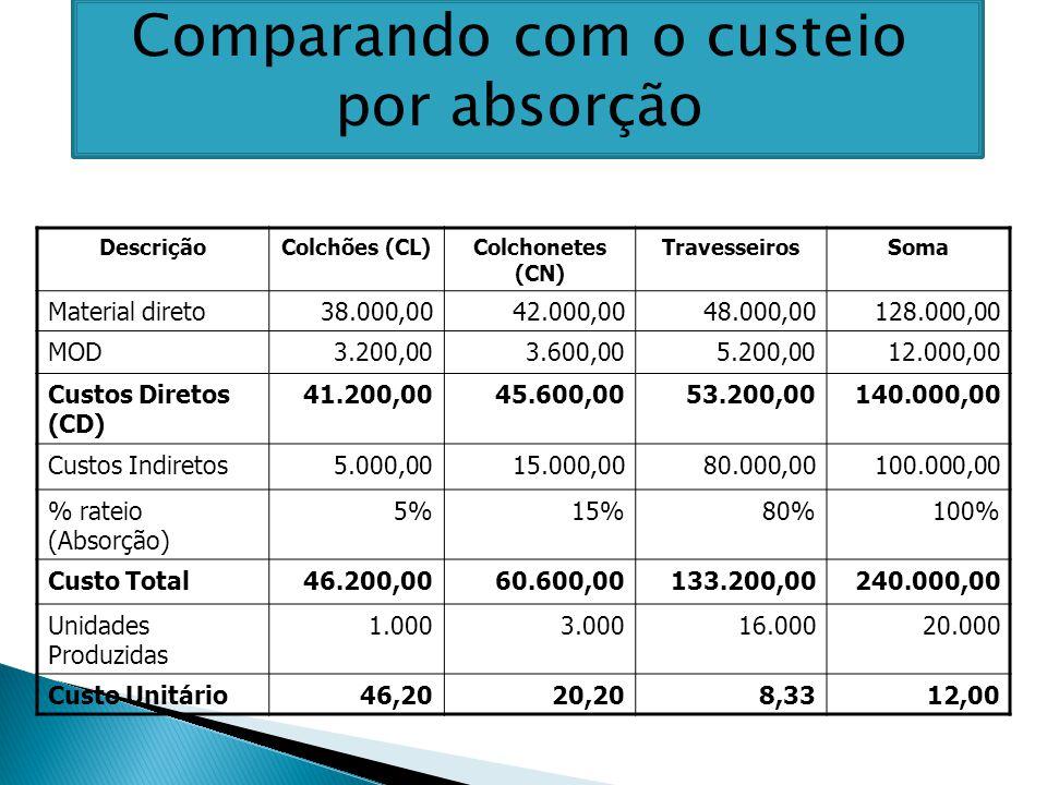 DescriçãoColchões (CL)Colchonetes (CN) TravesseirosSoma Material direto38.000,0042.000,0048.000,00128.000,00 MOD3.200,003.600,005.200,0012.000,00 Custos Diretos (CD) 41.200,0045.600,0053.200,00140.000,00 Custos Indiretos5.000,0015.000,0080.000,00100.000,00 % rateio (Absorção) 5%15%80%100% Custo Total46.200,0060.600,00133.200,00240.000,00 Unidades Produzidas 1.0003.00016.00020.000 Custo Unitário46,2020,208,3312,00 Comparando com o custeio por absorção