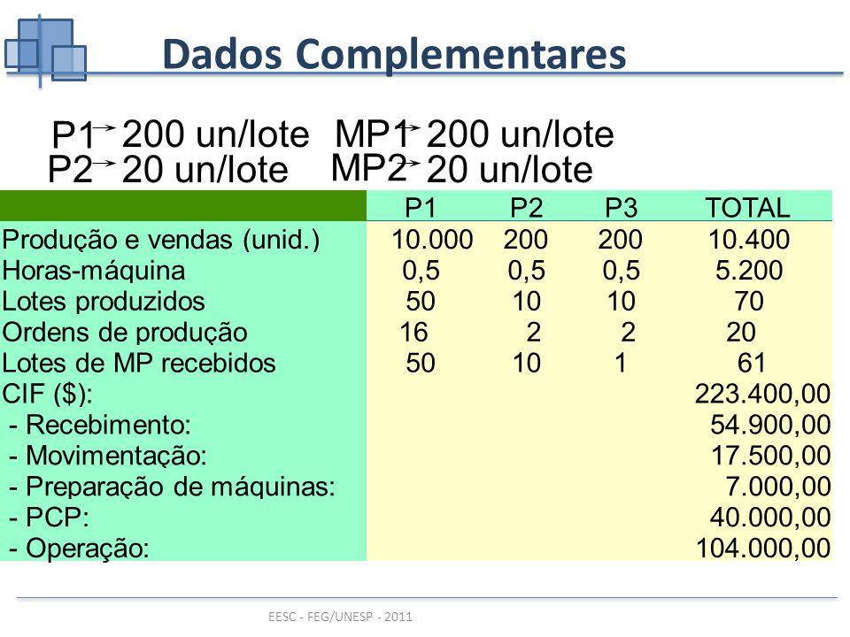 EESC - FEG/UNESP - 2011 Dados Complementares P1P2P3TOTAL Produção e vendas (unid.)10.000200 10.400 Horas-máquina0,5 5.200 Lotes produzidos5010 70Ordens de produção16 2 220Lotes de MP recebidos50101 61CIF ($):223.400,00 - Recebimento: - Movimentação: - Preparação de máquinas: - PCP: - Operação: 54.900,00 17.500,00 7.000,00 40.000,00 104.000,00 MP1 MP2 20 un/lote 200 un/lote P1 P220 un/lote 200 un/lote