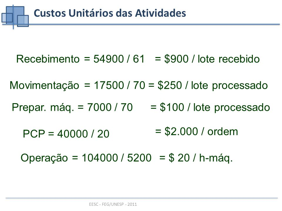 EESC - FEG/UNESP - 2011 Custos Unitários das Atividades Recebimento = 54900 / 61= $900 / lote recebido Movimentação = 17500 / 70= $250 / lote processado Prepar.