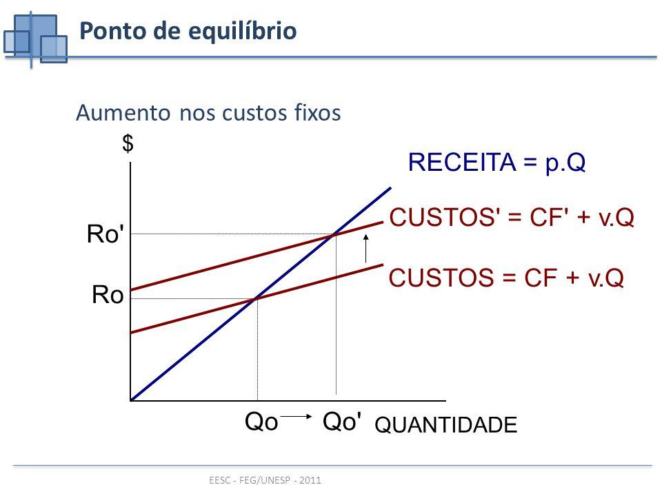 EESC - FEG/UNESP - 2011 Ponto de equilíbrio Aumento nos custos fixos RECEITA = p.Q QUANTIDADE $ CUSTOS = CF + v.Q Qo Ro CUSTOS = CF + v.Q Qo Ro