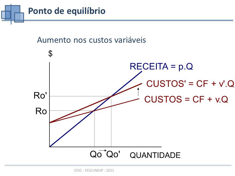 EESC - FEG/UNESP - 2011 Ponto de equilíbrio Aumento nos custos variáveis RECEITA = p.Q QUANTIDADE $ Qo Ro CUSTOS = CF + v.Q CUSTOS = CF + v .Q Qo Ro