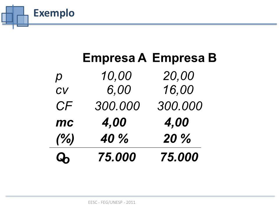 EESC - FEG/UNESP - 2011 Exemplo Empresa A Empresa B p10,0020,00 cv 6,0016,00 CF300.000 mc4,00 (%)40 %20 % Q o 75.000