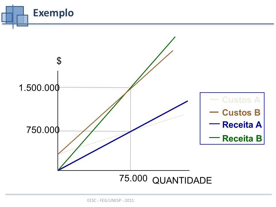 EESC - FEG/UNESP - 2011 Exemplo QUANTIDADE $ 75.000 Custos A Receita A Receita B Custos B 750.000 1.500.000