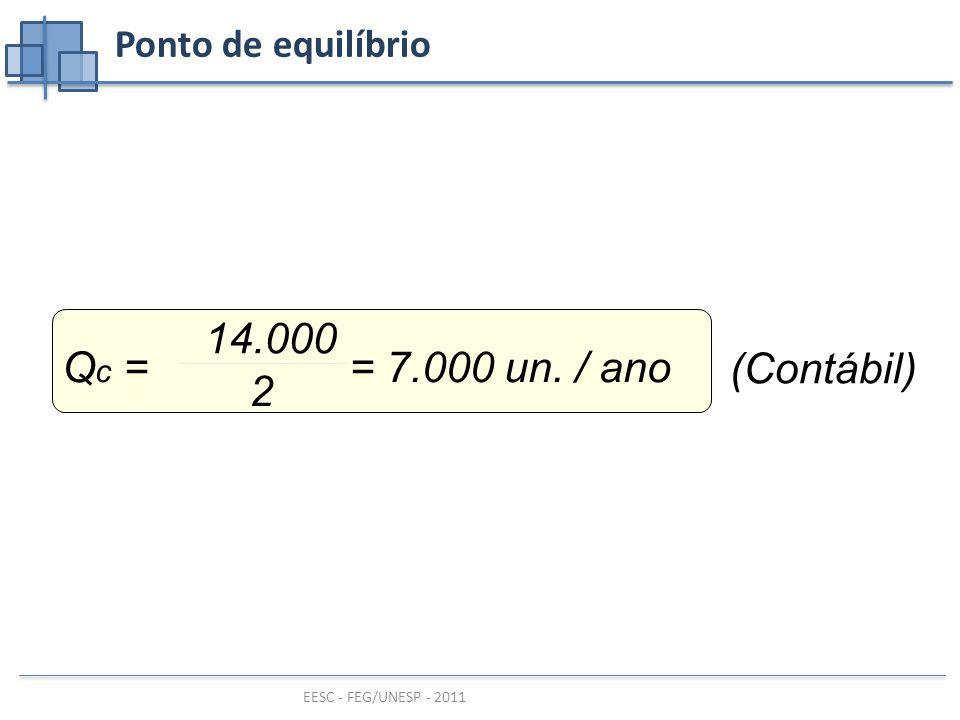 EESC - FEG/UNESP - 2011 Ponto de equilíbrio (Contábil) Q c = = 7.000 un. / ano 14.000 2