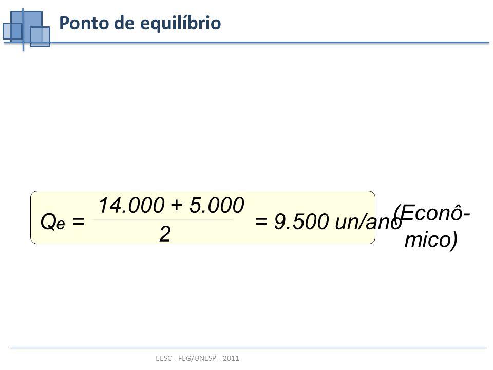 EESC - FEG/UNESP - 2011 Ponto de equilíbrio (Econô- mico) Q e = = 9.500 un/ano 14.000 + 5.000 2