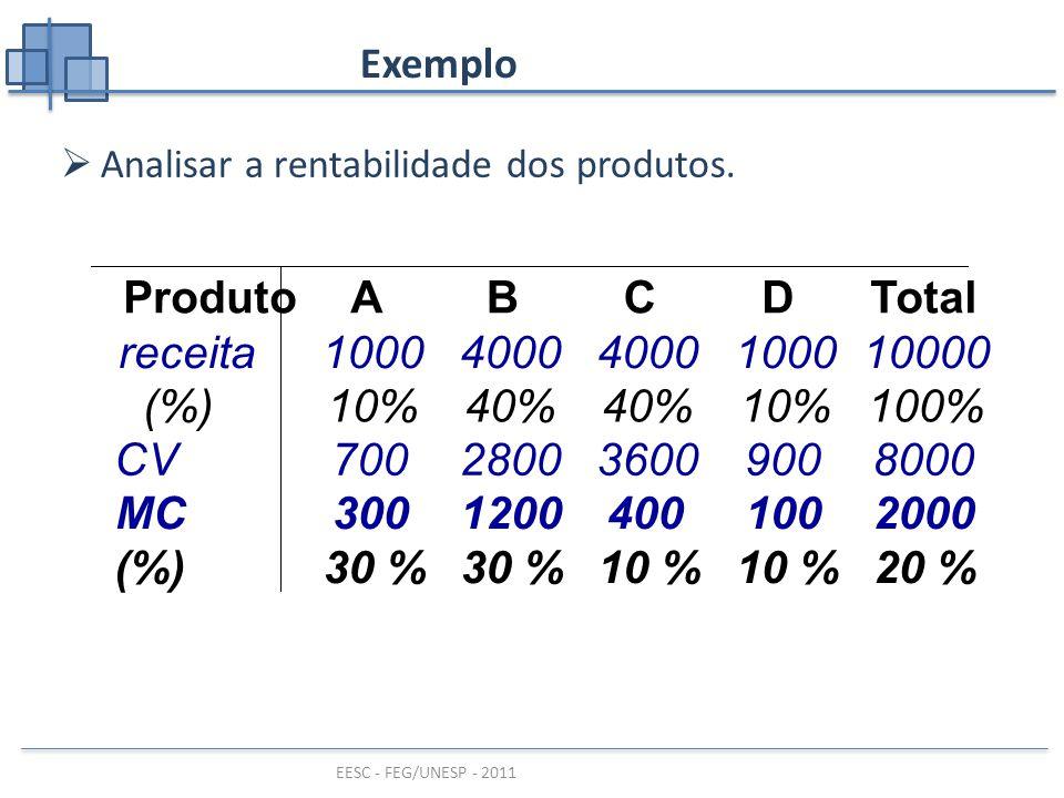 EESC - FEG/UNESP - 2011 Exemplo  Analisar a rentabilidade dos produtos.